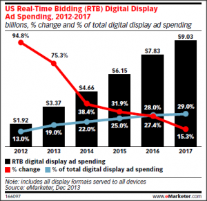 emarketer graph RTB Digital Display