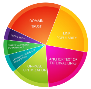 External Optimization - Off-Site Optimization - Organic SEO | Anvil