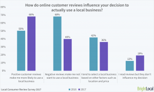 Positive reviews influence users to visit a local business