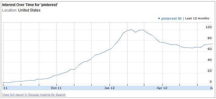 Search Demand for the term Pinterest