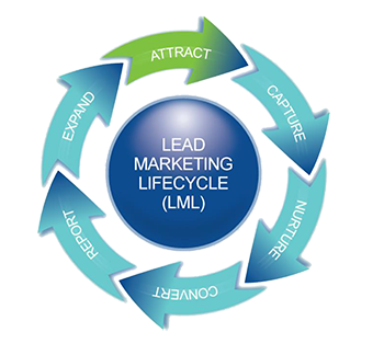 Lead Marketing Life Cycle