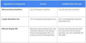Google Expanded Ads Table
