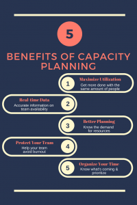5 Benefits of Capacity Planning