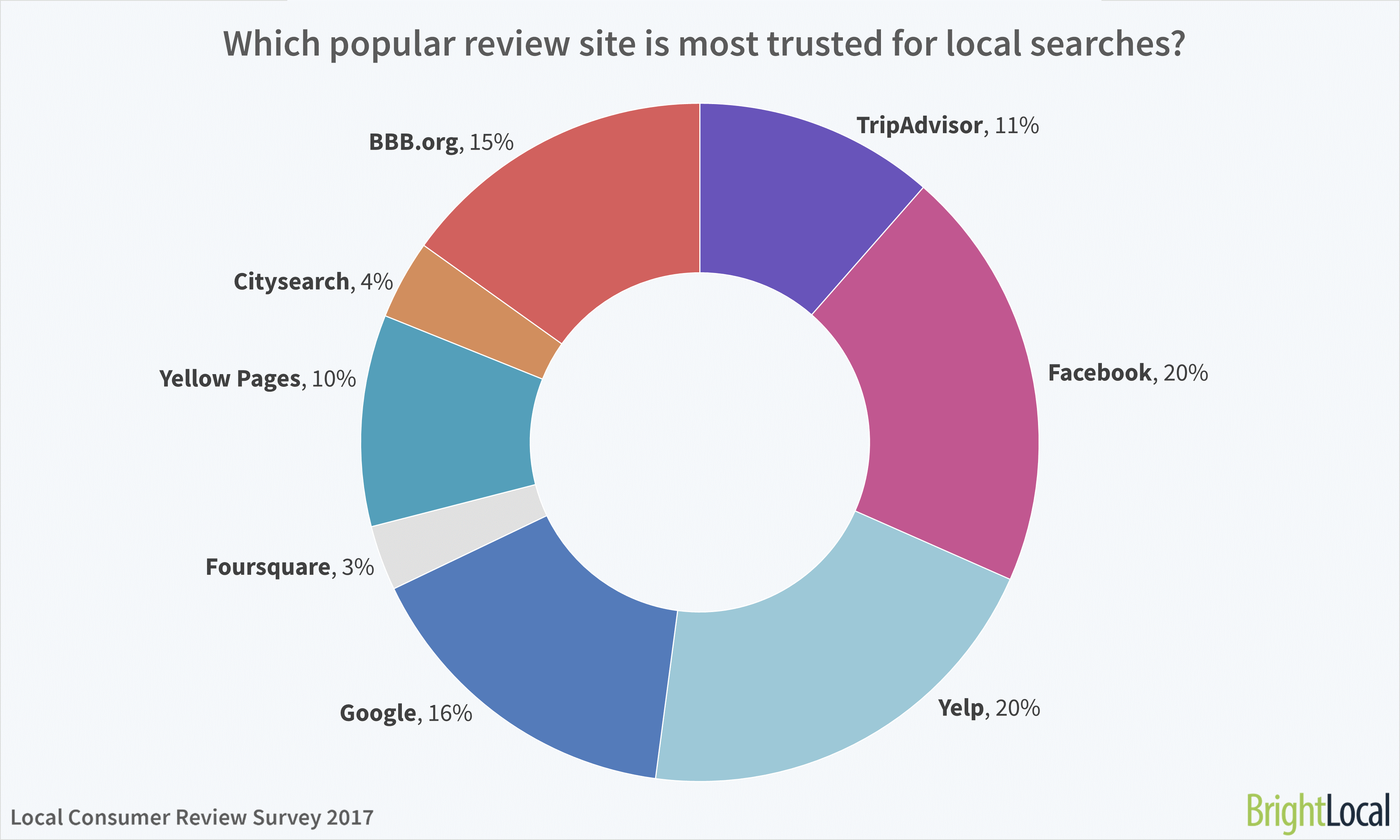 The most trusted review sites for local search