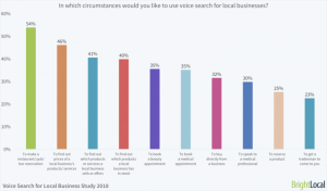 Voice Search Usage by Industry