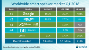 Voice Assistant Sales by Brand