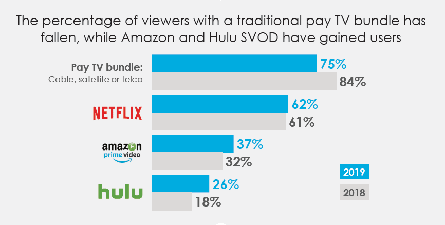 Percentage of viewers with a traditional pay TV bundle has fallen, while Amazon and Hulu SVOD have gained users