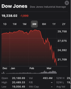 Graph for the Dow Jones Industrial Average Showing March 2020