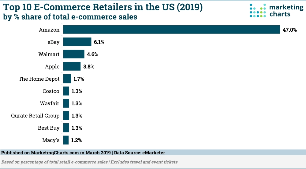 Top 10 Ecommerce Retailers in the US (2019) by % share of total ecommerce sales