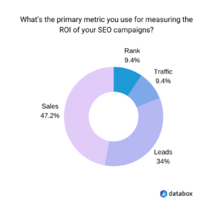 DataBox Graphic showing the primary metrics to measure ROI of SEO campaigns.