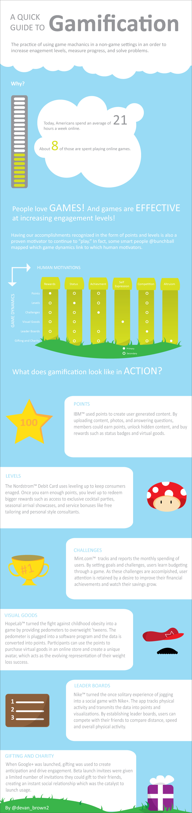 A gamification infographic by Devan Brown @devan_brown2